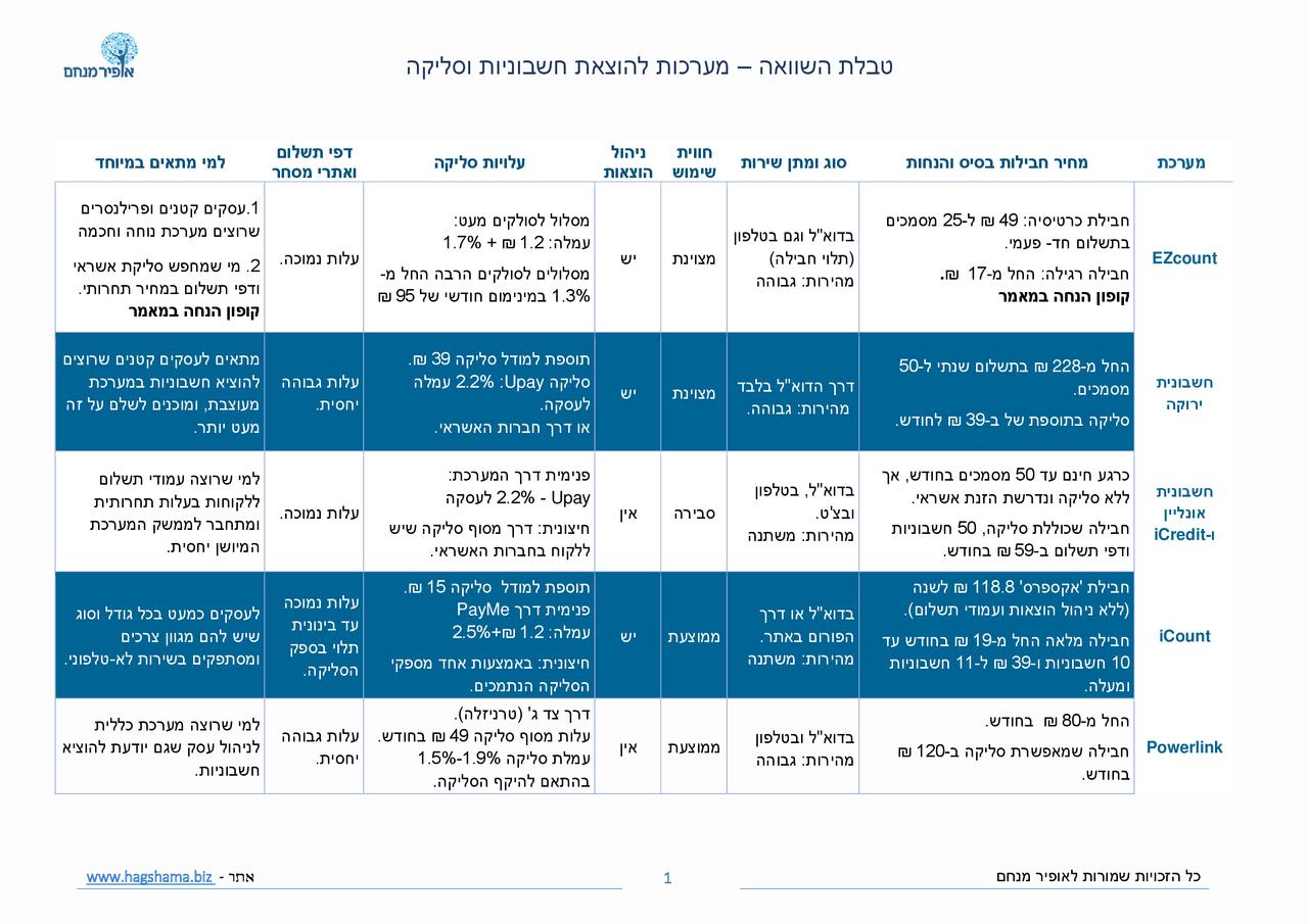 טבלה מסכמת והמלצות על חשבוניות דיגיטליות